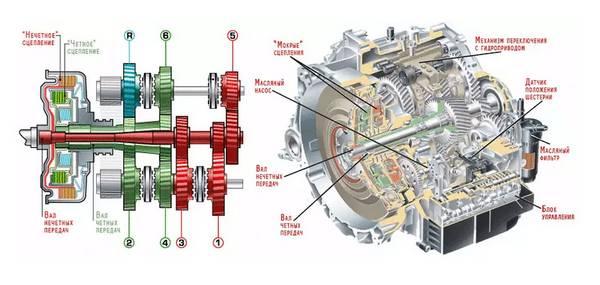 Плюсы и минусы роботизированной коробки передач